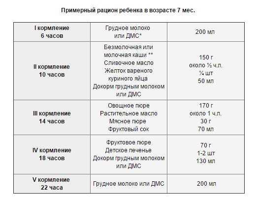Питание ребенка на искусственном вскармливании в 9 месяцев: правила кормления по советам комаровского, необходимый рацион и режим, таблица меню на неделю по часам