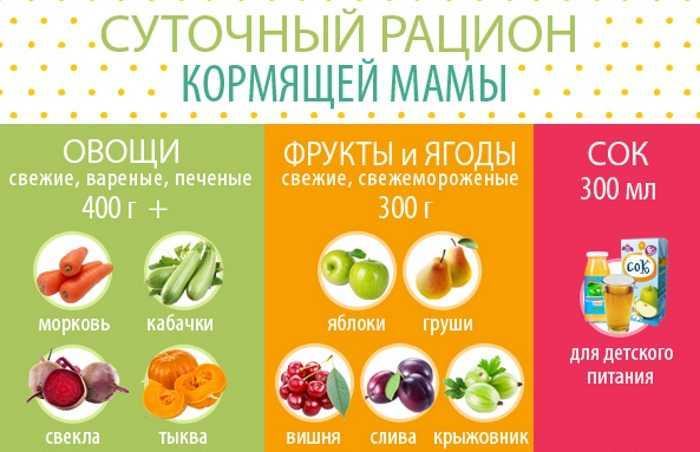 Какие фрукты можно есть при грудном вскармливании кормящей маме (список разрешенных и не рекомендованных фруктов и ягод)