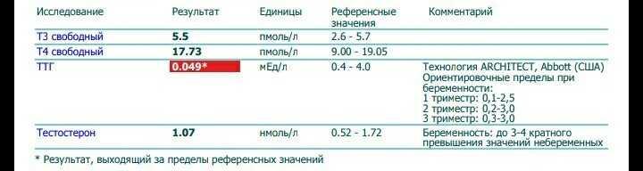 Норма ттг при беременности в 1,2 и 3 триместре