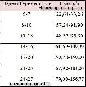 Прогестерон при беременности, таблица норм по неделям