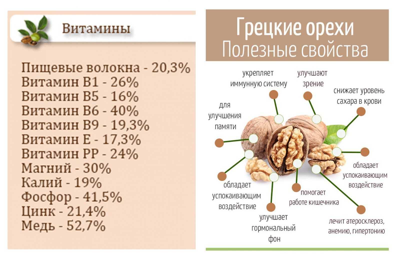 Грецкий орех детям: с какого возраста можно есть, давать ли до 12 месяцев и после 1 года, для чего полезен, сколько кушать в день, в чем польза и вред?