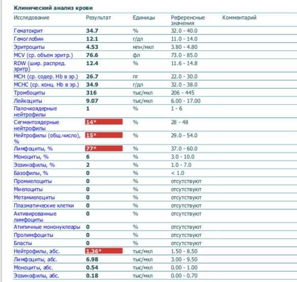 Атипичные мононуклеары в общем анализе крови у ребенка норма таблица