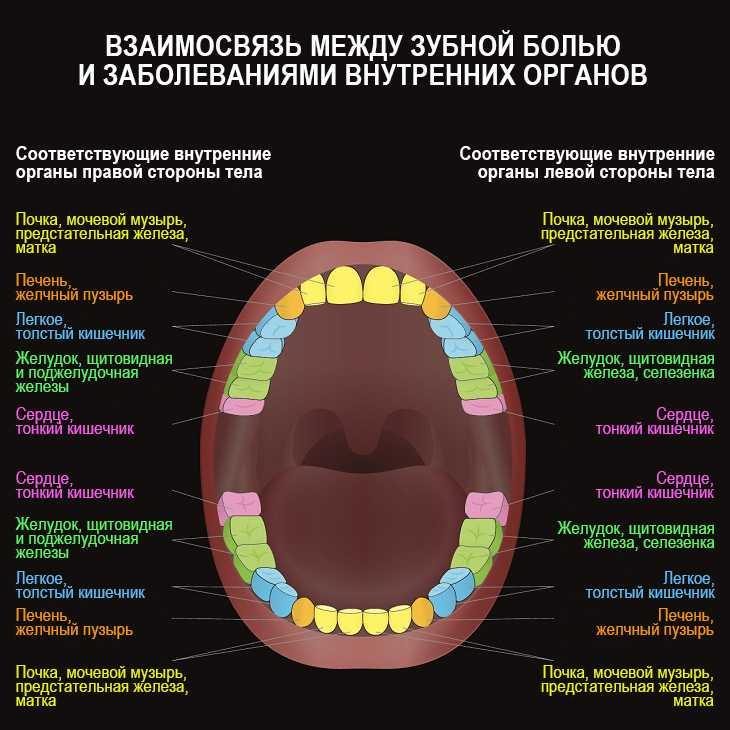 Зубы: психосоматика | психосоматика и психология | яндекс дзен