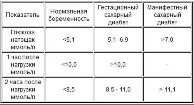 Норма сахара в крови у беременных по новым нормативам, таблица при беременности