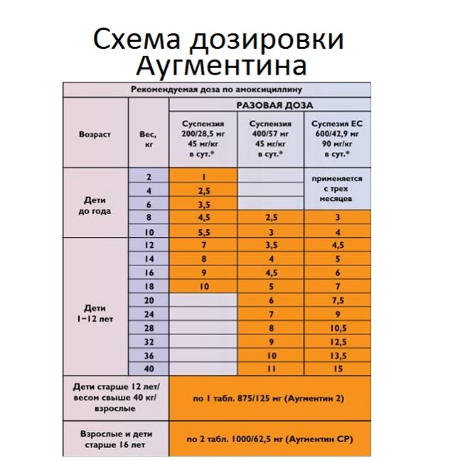 Аугментин для детей: инструкция по применению, показания и дозировка
