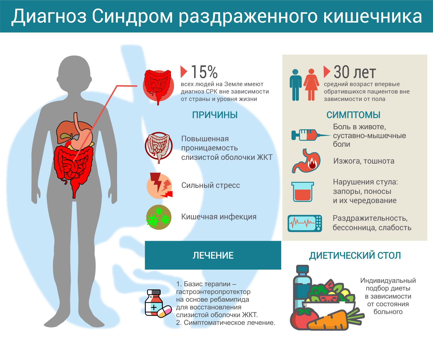 Срк (синдром раздраженного кишечника) - симптомы и лечение - симптомы, диагностика, лечение, профилактика