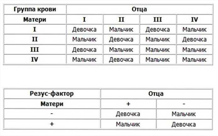 Анализ на группу крови и резус-фактор: что показывает