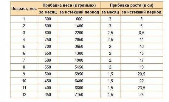 Вест и рост ребенка по месяцам: таблица для мальчиков и девочек до года, нормы