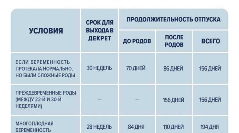 На каком сроке уходят в декрет: неделя, порядок оформления и расчета