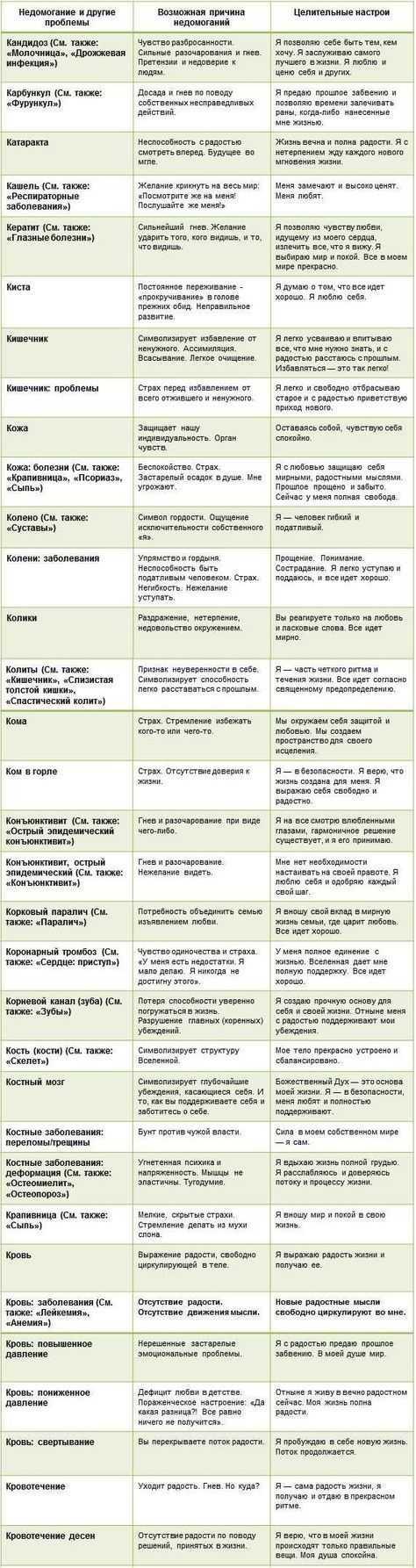 Психологические причины стоматита у взрослых и детей