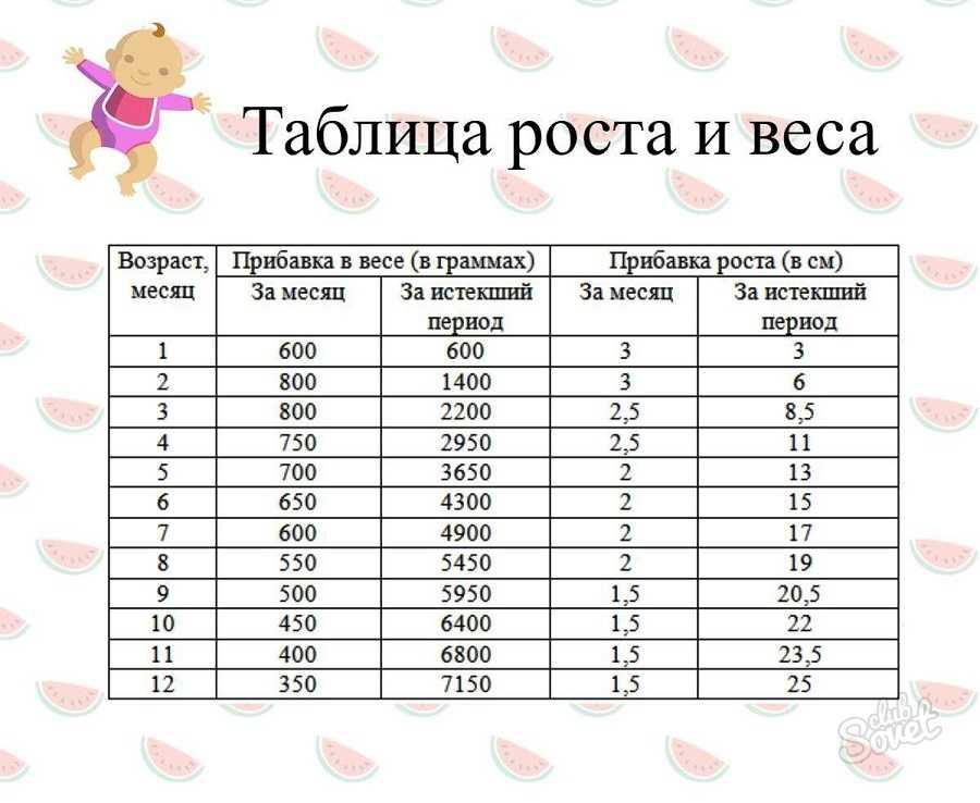 Таблица изменения роста и веса ребенка от 3 до 7 лет