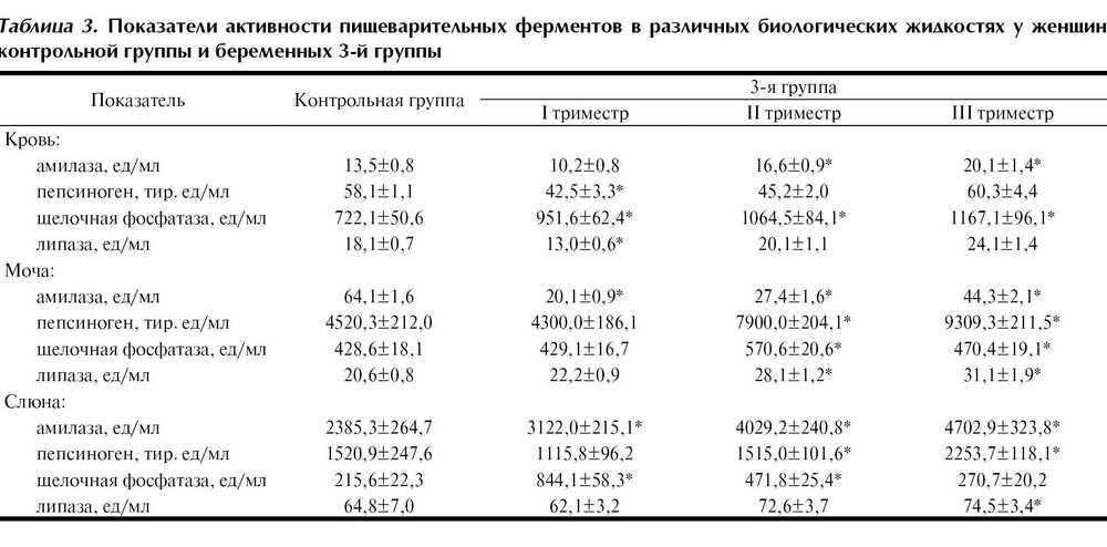 Повышенный холестерин при беременности: причины высокого уровня у беременных, норма на 3 триместре