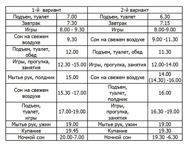 Режим дня ребенка в 8 месяцев по часам: таблица