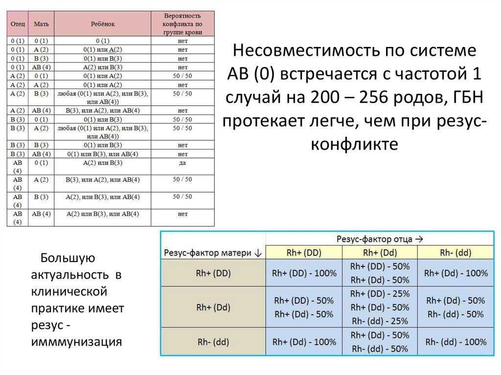 Совместимость крови для зачатия ребенка – таблица совместимости групп крови и резус факторов для зачатия