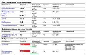 Высокий уровень д-димера после эко: нормы и анализы