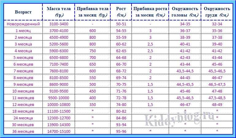 Прибавка веса у новорожденных на грудном вскармливании, таблица, нормы прибавки в весе у новорожденных