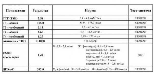 Норма ттг в 1, 2 и 3 триместрах беременности, причины отклонений показателя от нормативных значений