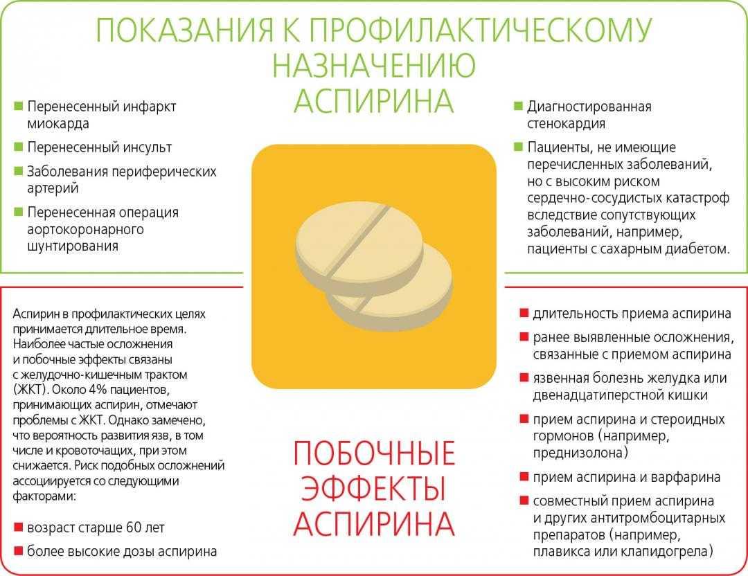 Аспирин при беременности: для чего назначают, можно ли его пить / mama66.ru