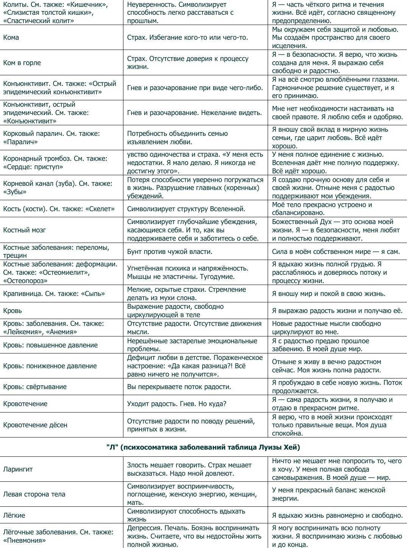 Психосоматические причины болезней органов пищеварения.рот, язык, ранки на губах и в полости рта, стоматит, герпес