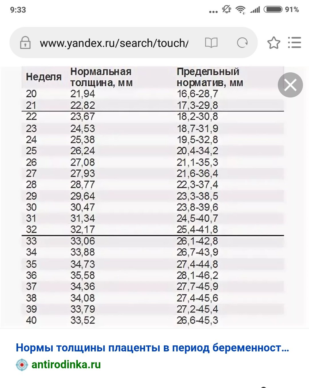 Норма толщины плаценты по неделям беременности: таблица показателей, причины и последствия отклонений
