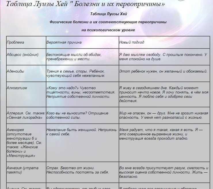 Психосоматика гайморита: психосоматические причины у взрослых и детей, психология болезни по луизе хей