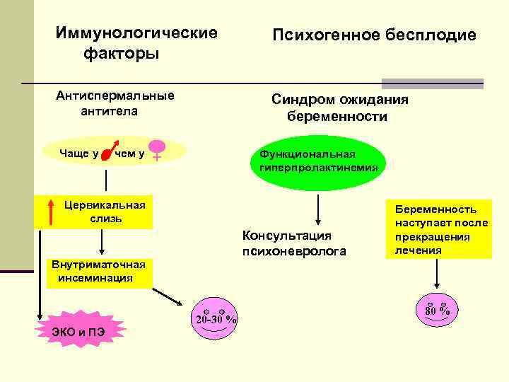 Мужское бесплодие: причины, симптомы, виды, лечение.
