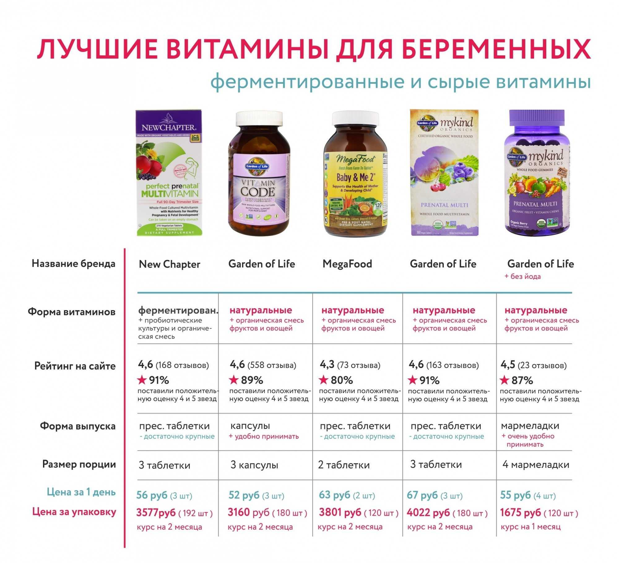 Сравнение витаминов для беременных и кормящих мам по составу и ценам — таблица