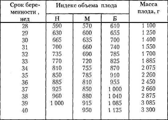 Узи на 33 неделе беременности (19 фото): норма и показатели, расшифровка, размеры плода – таблица