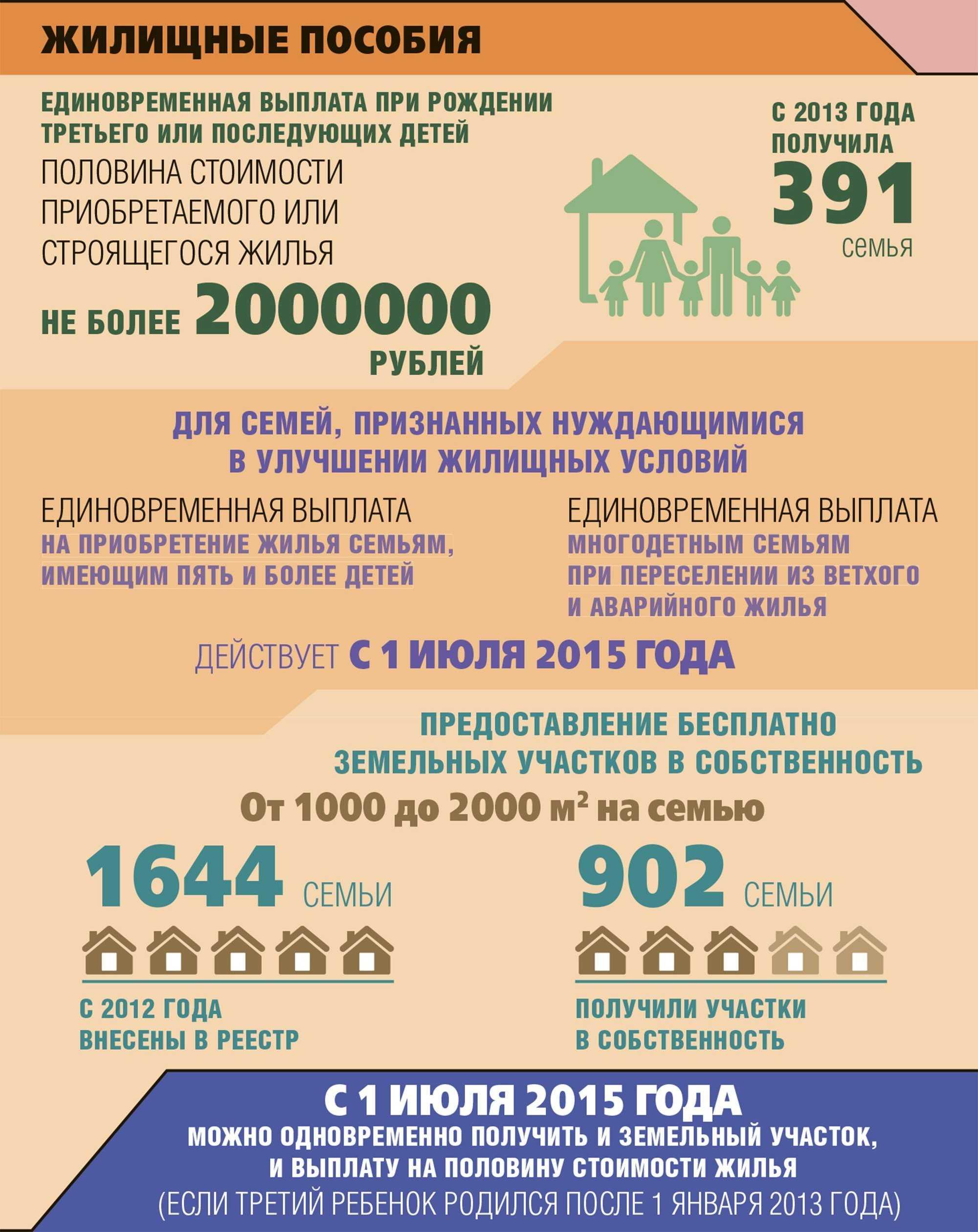 Социальная помощь семьям в россии
