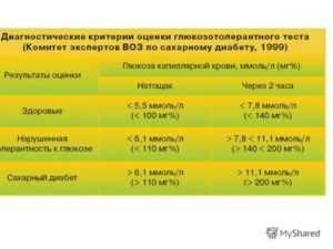 Глюкозотолерантный тест при беременности   уроки для мам
