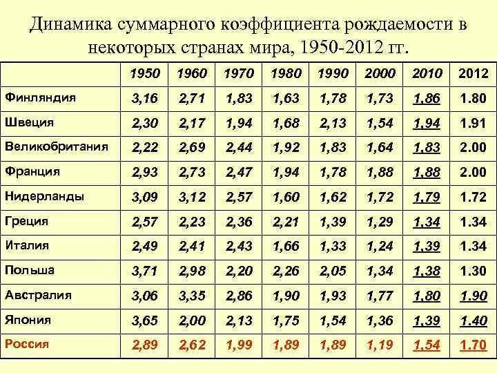 Уровень бедности по данным росстат