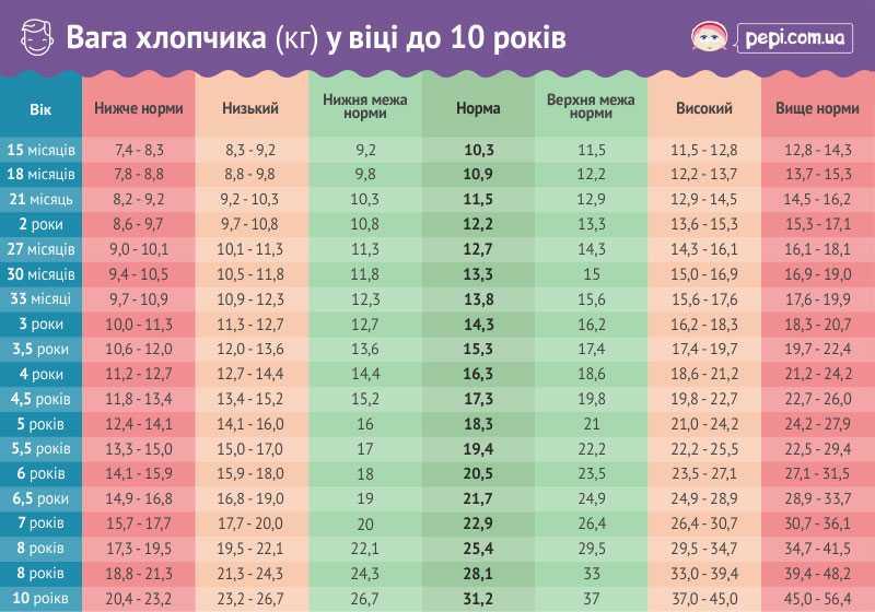 Таблица роста и веса ребенка. норма для мальчиков, девочек по месяцам до года, от 1 до 14 лет