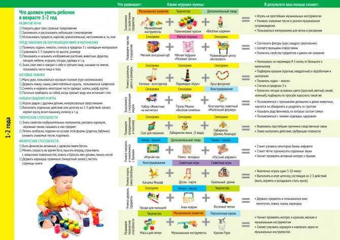 Маленький открыватель: что должен уметь ребенок в 8 месяцев и как определить проблемы в развитии?