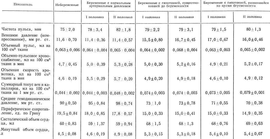 Высокий пульс при беременности: почему бывает в третьем, втором, 1 триместре, чем снизить учащенных и как дома