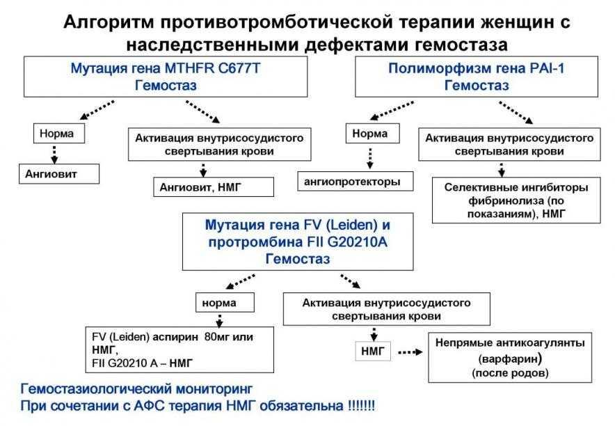 Тромбофилия врожденная и приобретенная, тромбофилия при беременности - лечение и риски - docdoc.ru