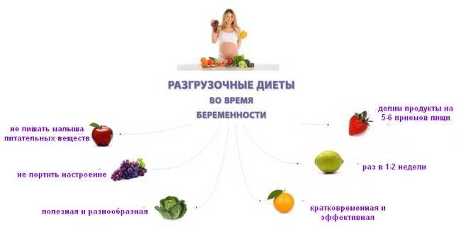 Питание беременной во втором триместре: диета на неделю и примерный рацион, а также меню еды для женщины на каждый день