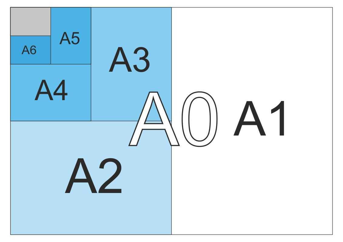 Форматы и размеры листов бумаги, применение в полиграфии