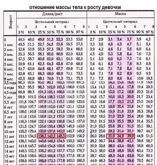 Таблица нормы роста и веса детей до 17 лет по годам (воз) - мамина записная книжка