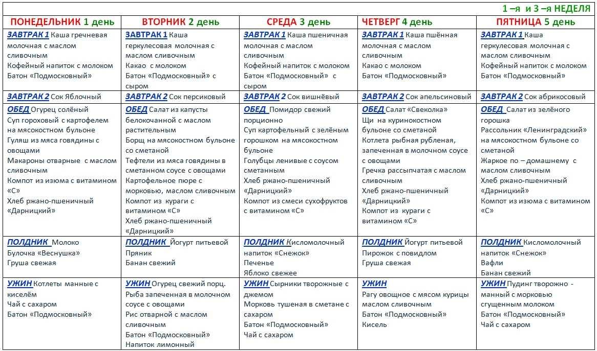 Рацион питания ребенка 6-7 лет: график и меню