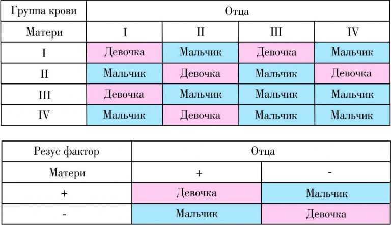 Определяем группу крови, пол и резус-фактор у ребенка от родителей | знать про все