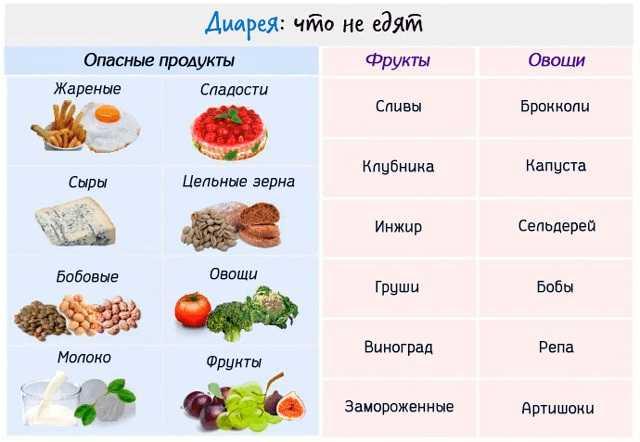Диета при диареи у взрослых, правильное питание при поносе
