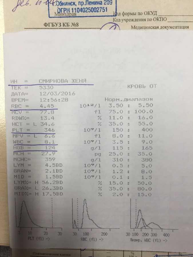 Атипичные мононуклеары в крови у ребенка: таблица норм, причины появления