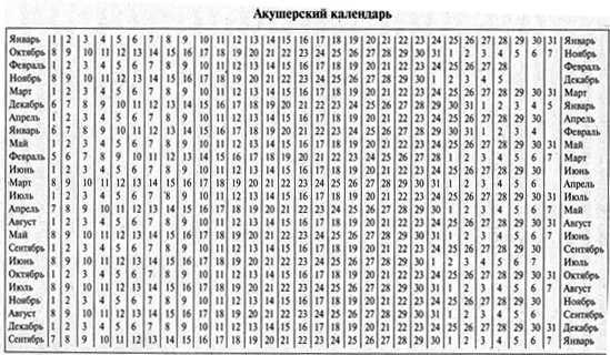 Способы, как рассчитать дату родов