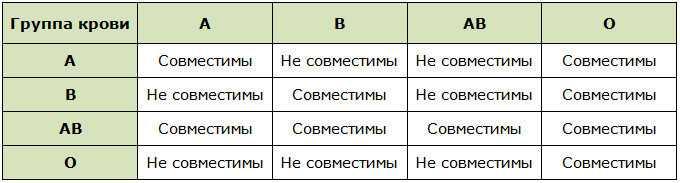 Таблицы совместимости по группам крови для зачатия и вынашивания ребенка