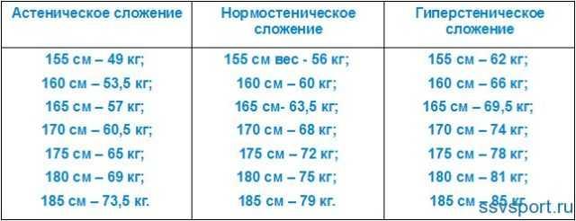 Таблицы норм физического развития детей от 0 до 18 лет