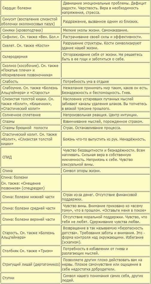 Психосоматика болезней жкт:  соматические проблемы и болезни