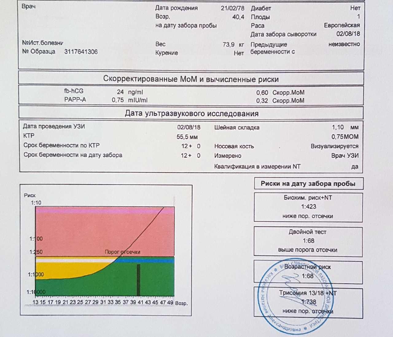 3 скрининг при беременности: сроки проведения по неделям, расшифровка показателей (таблица нормы и возможные отклонения), что показывают узи, ктг и анализ крови