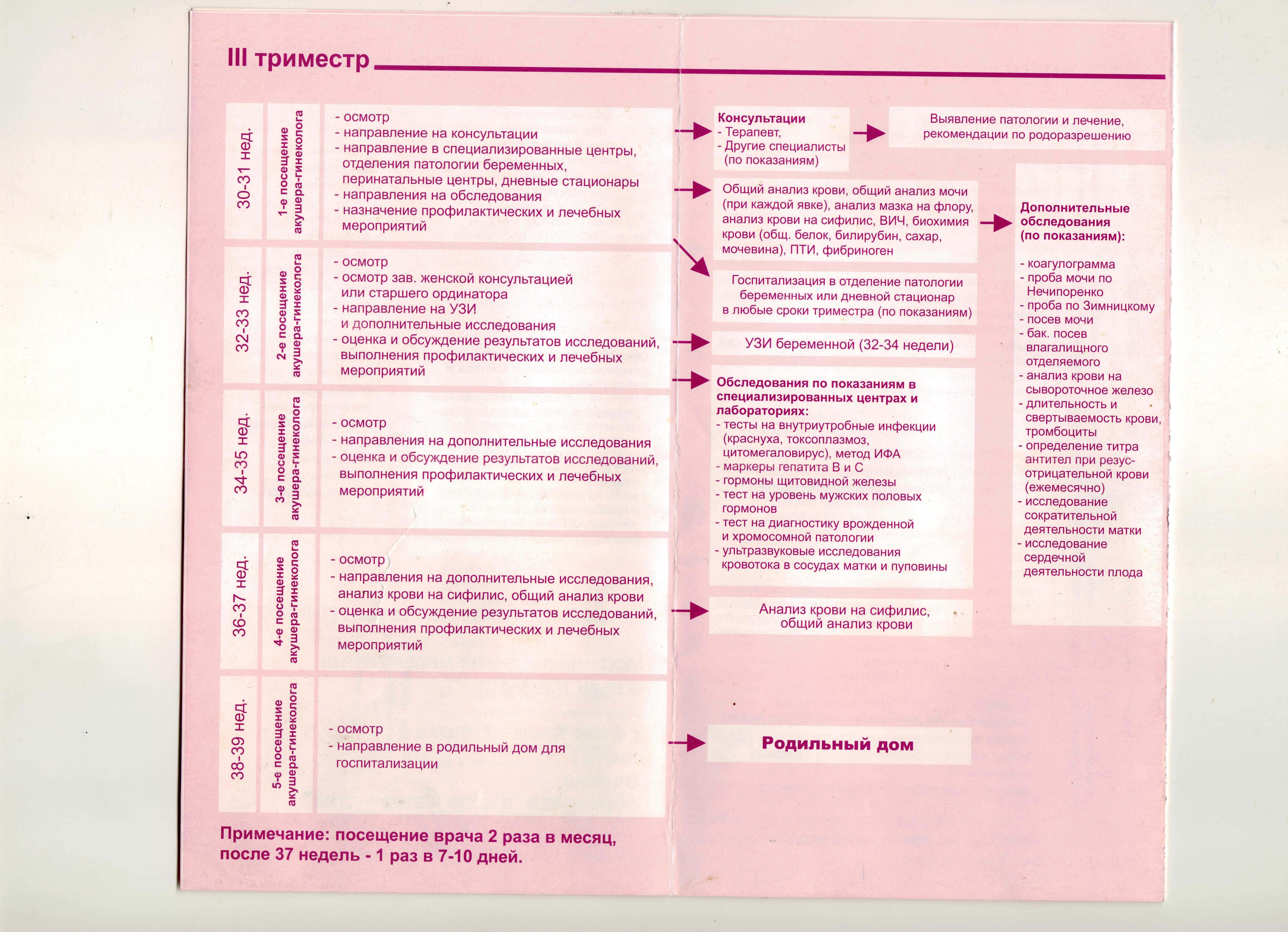 Какие нужны анализы при беременности?