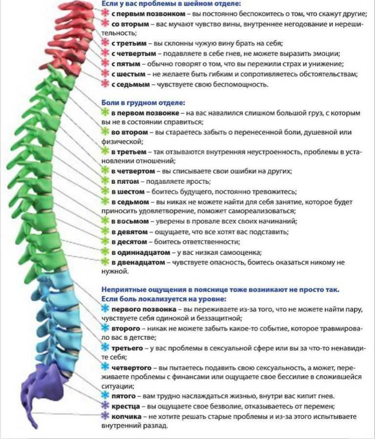 Психосоматика: зажимы в теле