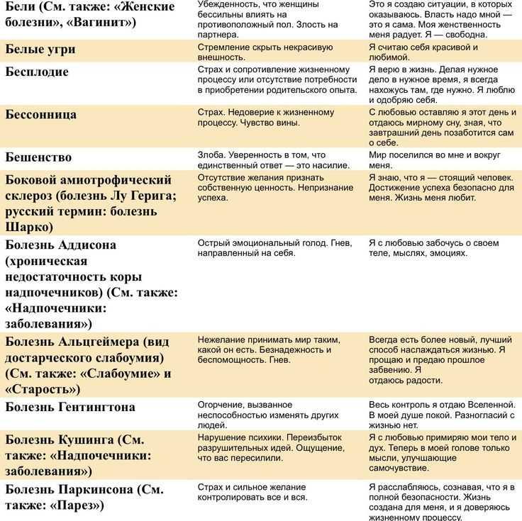 Психосоматика бронхита: теории о причинах патологии и ее лечение
